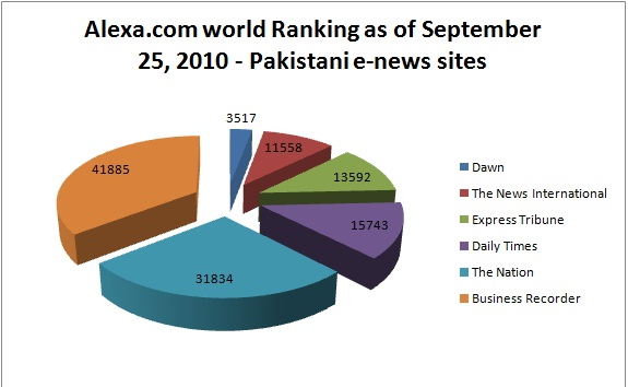 top 6 Pakistani English Daily news websites