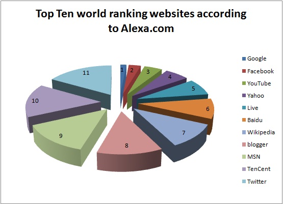 Top Ten Websites on cyberspace according to Alexa.com