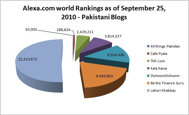 world rankings of popular Pakistani blogs